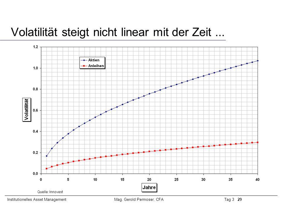 Tag 3 29Institutionelles Asset ManagementMag. Gerold Permoser, CFA Volatilität steigt nicht linear mit der Zeit... Quelle: Innovest