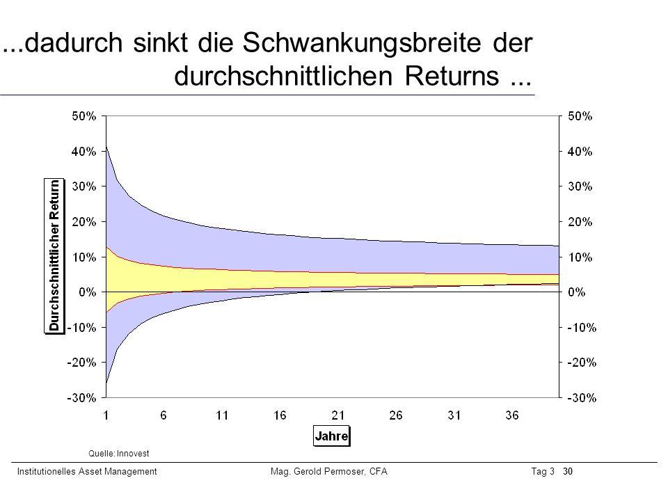 Tag 3 30Institutionelles Asset ManagementMag. Gerold Permoser, CFA...dadurch sinkt die Schwankungsbreite der durchschnittlichen Returns... Quelle: Inn