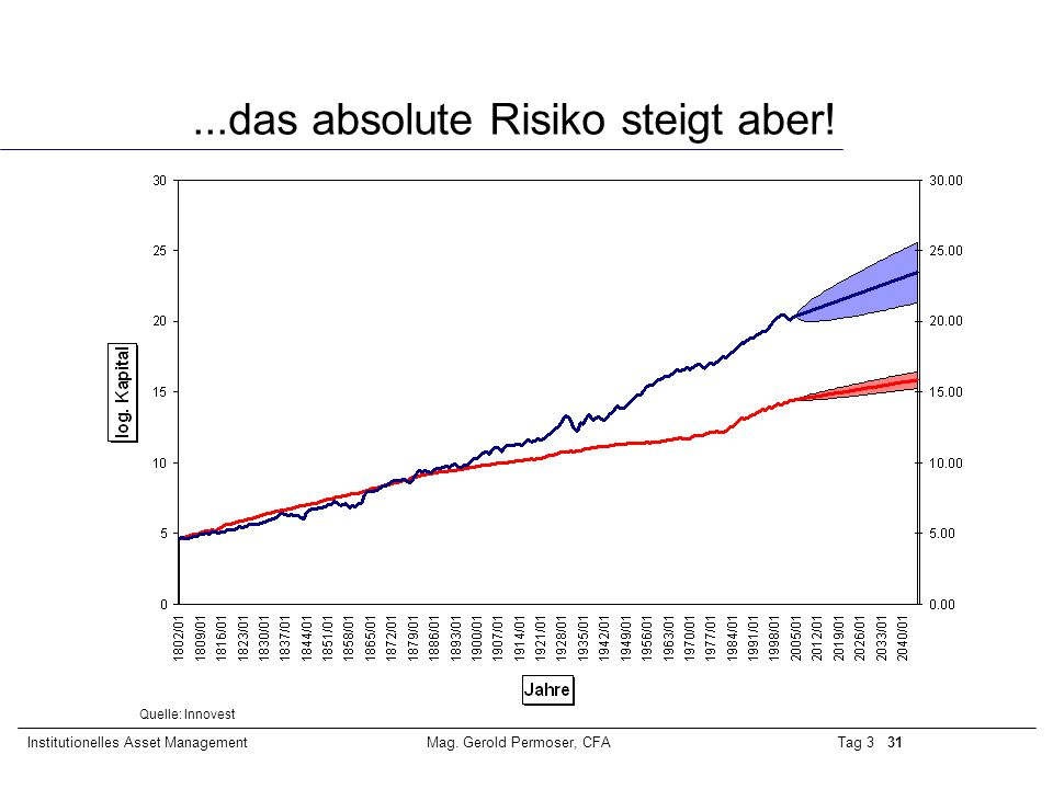 Tag 3 31Institutionelles Asset ManagementMag. Gerold Permoser, CFA...das absolute Risiko steigt aber! Quelle: Innovest