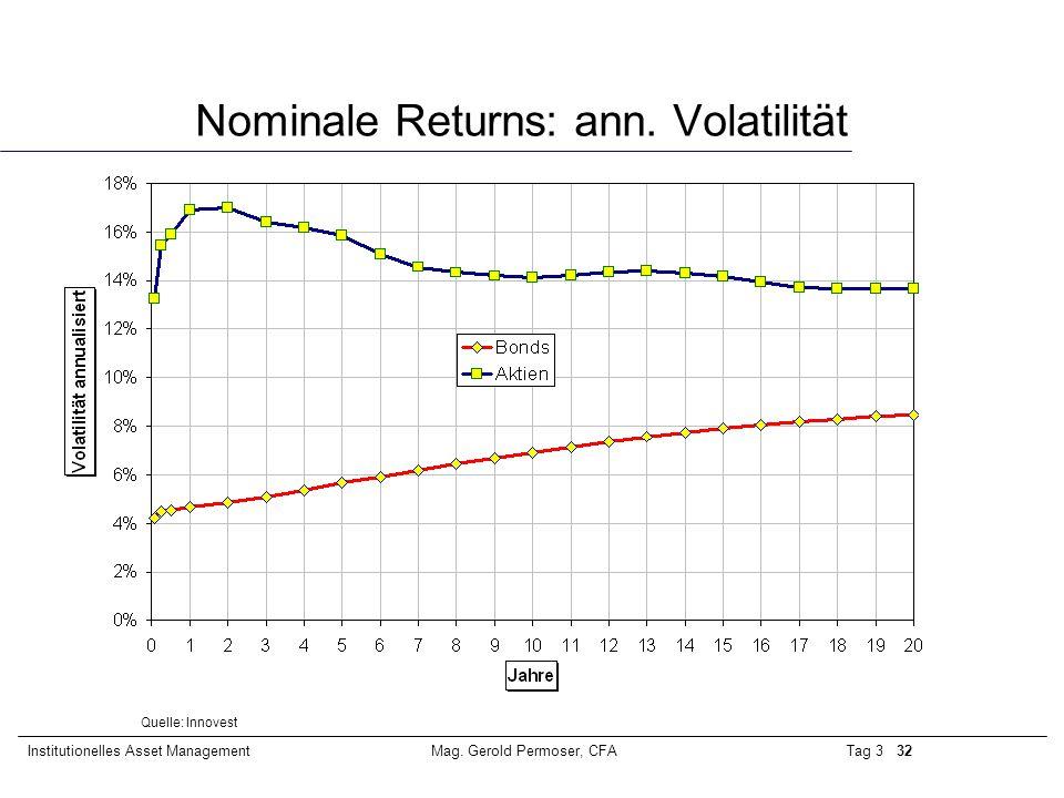 Tag 3 32Institutionelles Asset ManagementMag. Gerold Permoser, CFA Nominale Returns: ann. Volatilität Quelle: Innovest