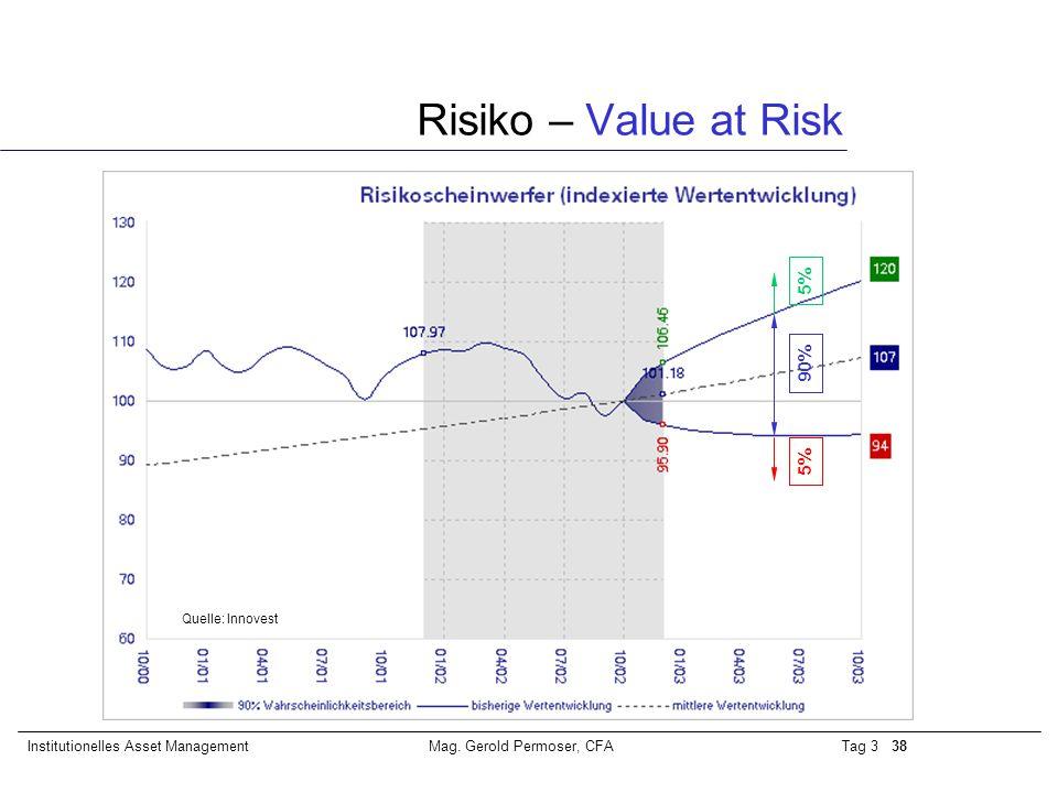 Tag 3 38Institutionelles Asset ManagementMag. Gerold Permoser, CFA Risiko – Value at Risk 5% 90% Quelle: Innovest