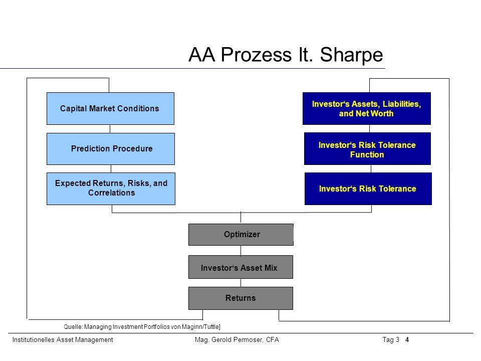 Tag 3 4Institutionelles Asset ManagementMag.Gerold Permoser, CFA AA Prozess lt.
