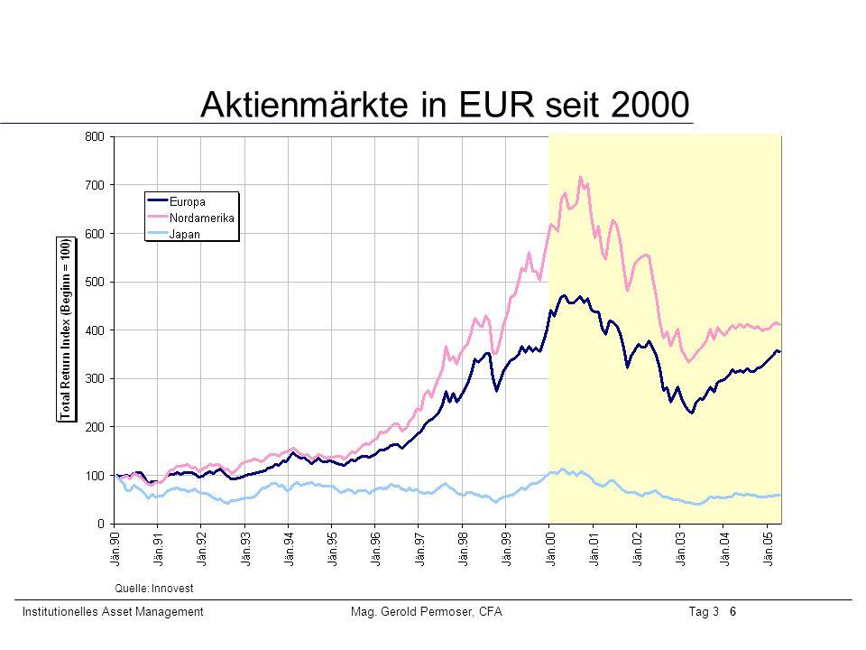 Tag 3 6Institutionelles Asset ManagementMag. Gerold Permoser, CFA Aktienmärkte in EUR seit 2000 Quelle: Innovest