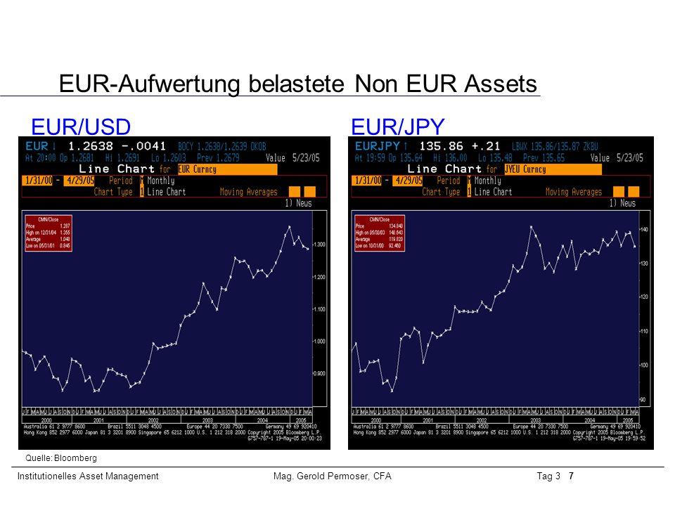 Tag 3 7Institutionelles Asset ManagementMag. Gerold Permoser, CFA EUR-Aufwertung belastete Non EUR Assets Quelle: Bloomberg EUR/USD EUR/JPY