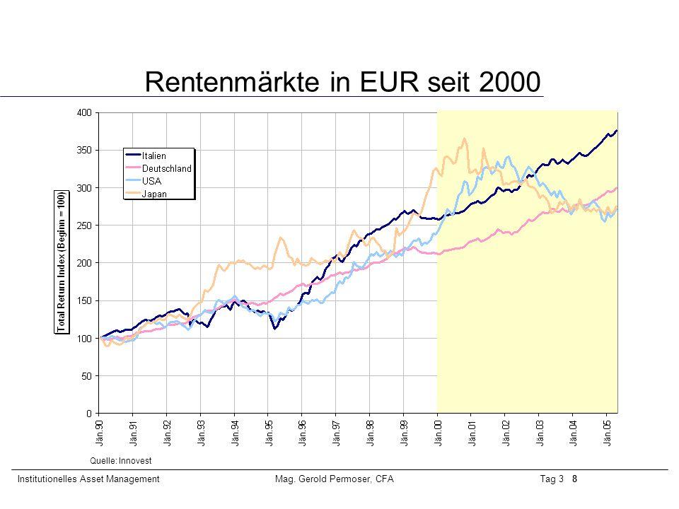 Tag 3 8Institutionelles Asset ManagementMag. Gerold Permoser, CFA Rentenmärkte in EUR seit 2000 Quelle: Innovest