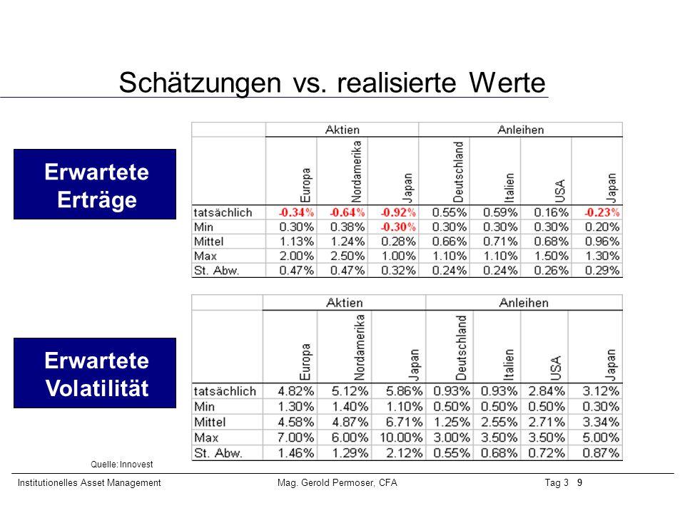 Tag 3 10Institutionelles Asset ManagementMag.Gerold Permoser, CFA Schätzungen vs.