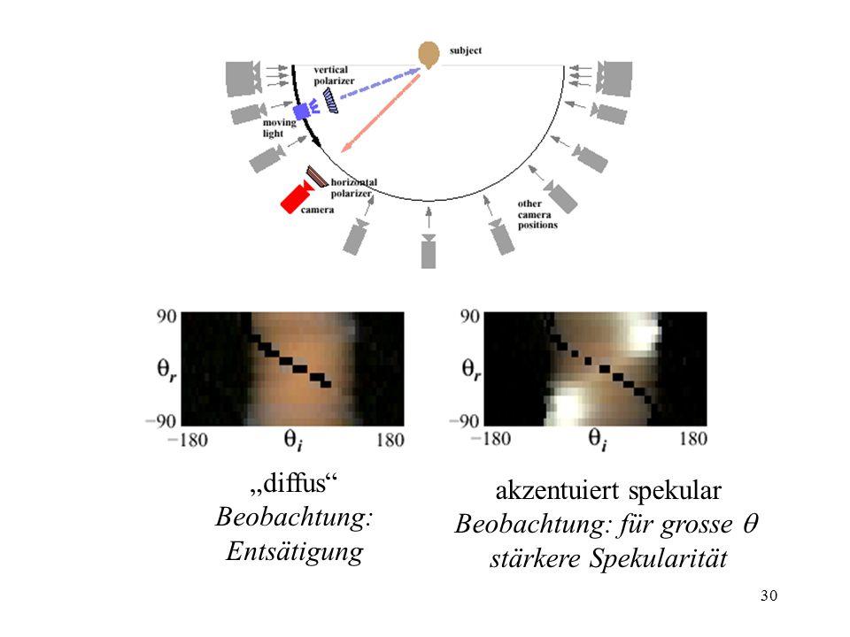 """30 """"diffus Beobachtung: Entsätigung akzentuiert spekular Beobachtung: für grosse  stärkere Spekularität"""