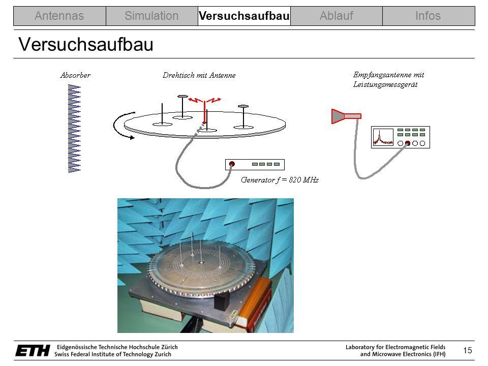 15 AntennasSimulationVersuchsaufbauAblaufInfos Versuchsaufbau