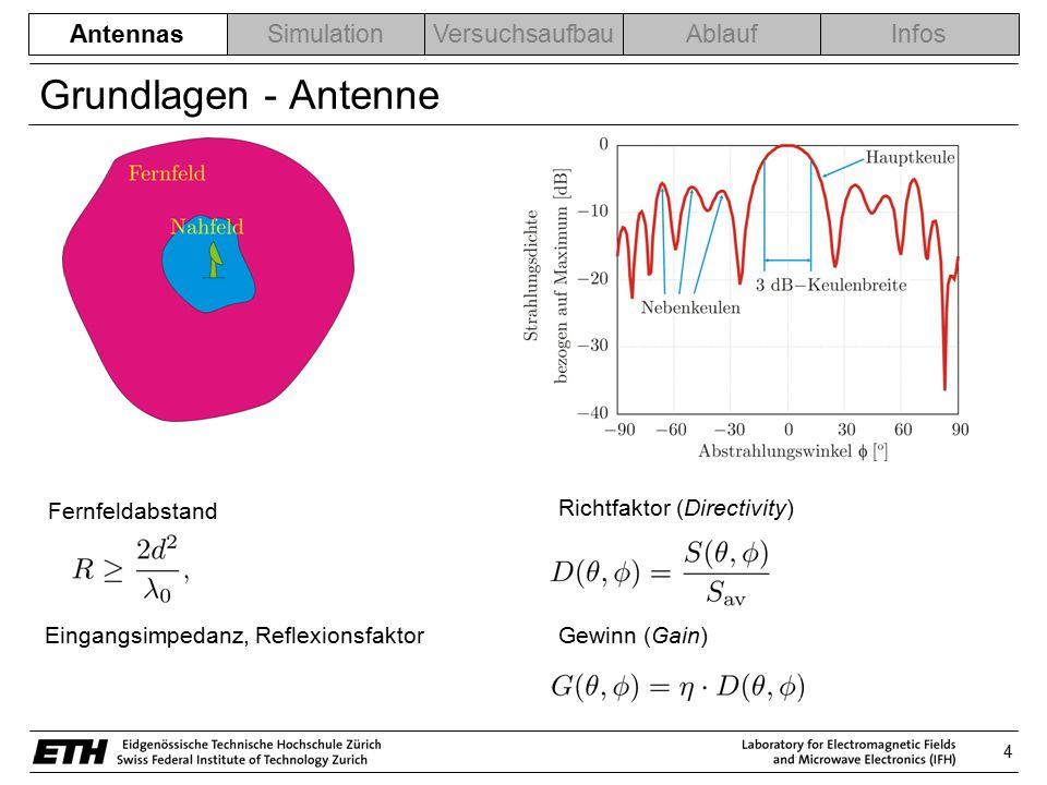 5 AntennasSimulationVersuchsaufbauAblaufInfos Verschiedene Antennentypen 1) Drahtantennen Elektrisch klein:Resonant: Dipole SchleifenHelix << l ≈ l/2 - Geringe Direktivität - Geringer Wirkungsgrad - Kleiner Eingangswiderstand - Hohe Eingangsreaktanz -Reelle Eingangsimpedanz -Schmalbandig Breitband: - Bandbreite >2:1 - Beispiel: Log periodic dipole Array Einsatzgebiet: niedrige Frequenzen Antennas