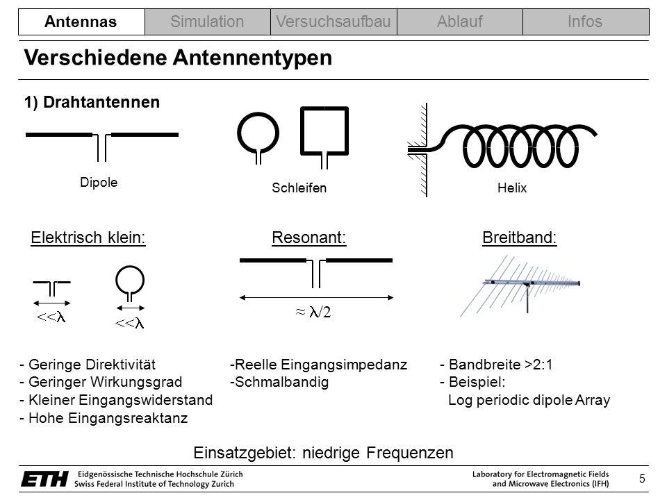 6 SimulationVersuchsaufbauAblaufInfos 2) Aperture Antennen - Mikrowellen und Millimeterwellenfrequenzbereich - Gute Richtcharakteristik - Grösse: einige Wellenlängen - Mittlere Bandbreite - Kompatibel mit Hohlleitertechnik 3) Microstrip Antennen - Seit den 70ern - Mikrowellen und Millimeterwellenfrequenzbereich - Billig, flach - Kompatibel mit PCB Technik - Sehr praktisch - Resonierend (kleine Bandbreite) - Schlechter Wirkungsgrad Pyramidal horn Conical horn Rectangular waveguide Rectangular Patch Circular Patch Antennas