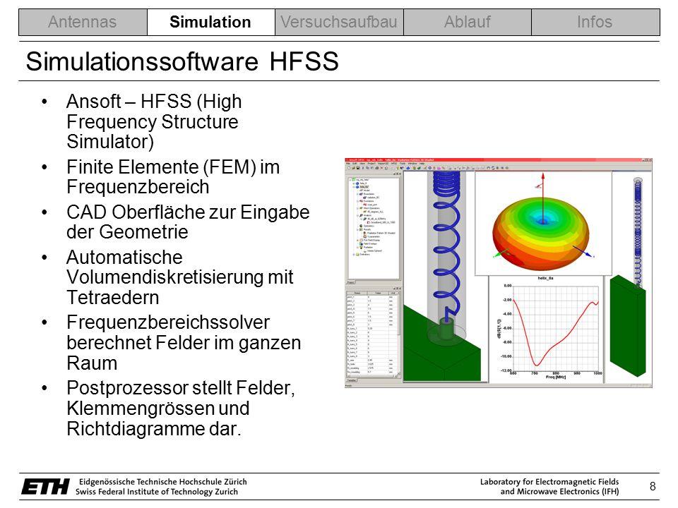 8 AntennasSimulationVersuchsaufbauAblaufInfos Simulationssoftware HFSS Ansoft – HFSS (High Frequency Structure Simulator) Finite Elemente (FEM) im Fre