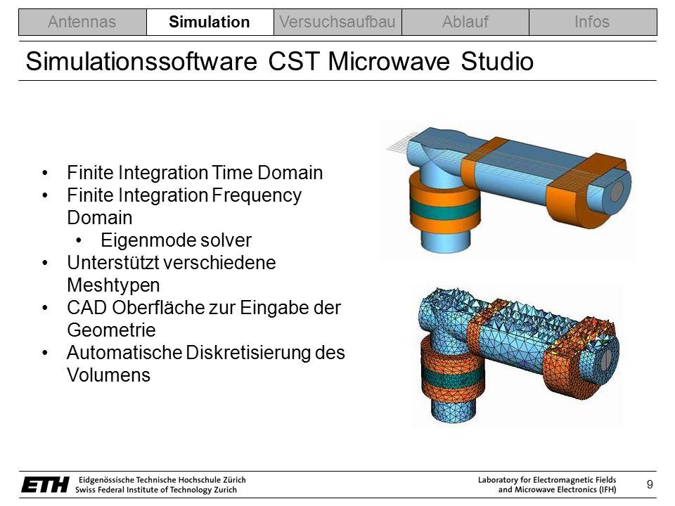 9 AntennasSimulationVersuchsaufbauAblaufInfos Simulationssoftware CST Microwave Studio Finite Integration Time Domain Finite Integration Frequency Dom