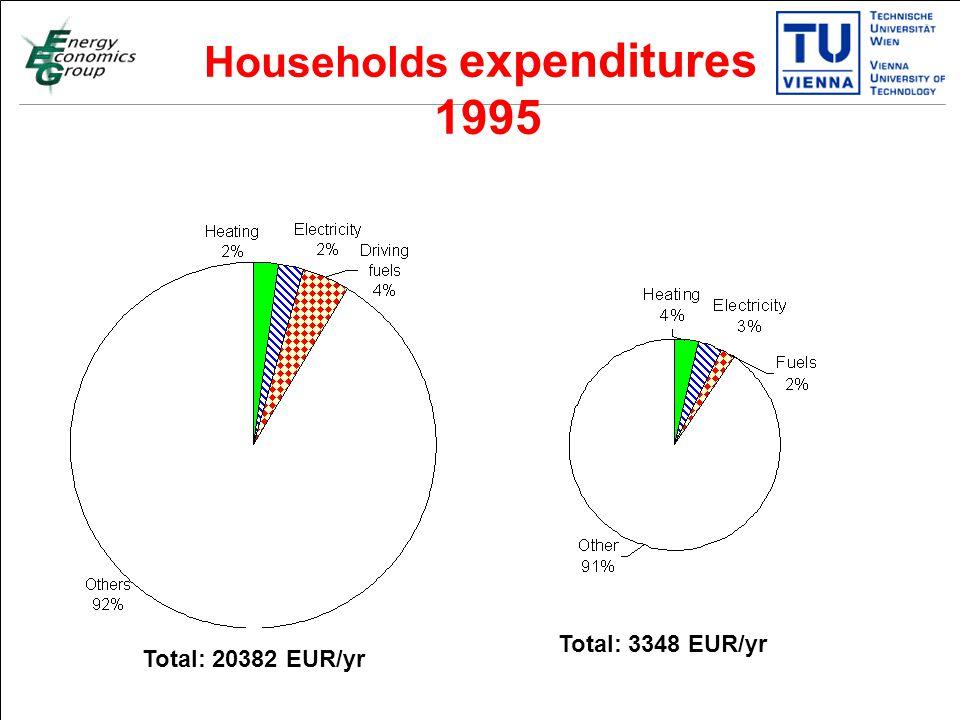 Titelmasterformat durch Klicken bearbeiten Textmasterformate durch Klicken bearbeiten Zweite Ebene Dritte Ebene Vierte Ebene Fünfte Ebene 20 Total: 20382 EUR/yr Households expenditures 1995 Total: 3348 EUR/yr