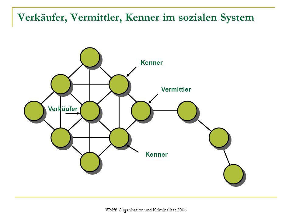 Wolff: Organisation und Kriminalität 2006 Verkäufer, Vermittler, Kenner im sozialen System Verkäufer Kenner Vermittler Kenner