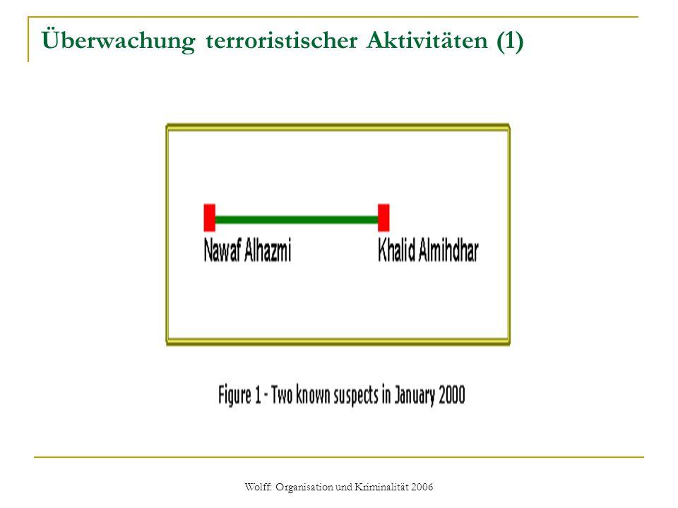 Wolff: Organisation und Kriminalität 2006 Überwachung terroristischer Aktivitäten (1)