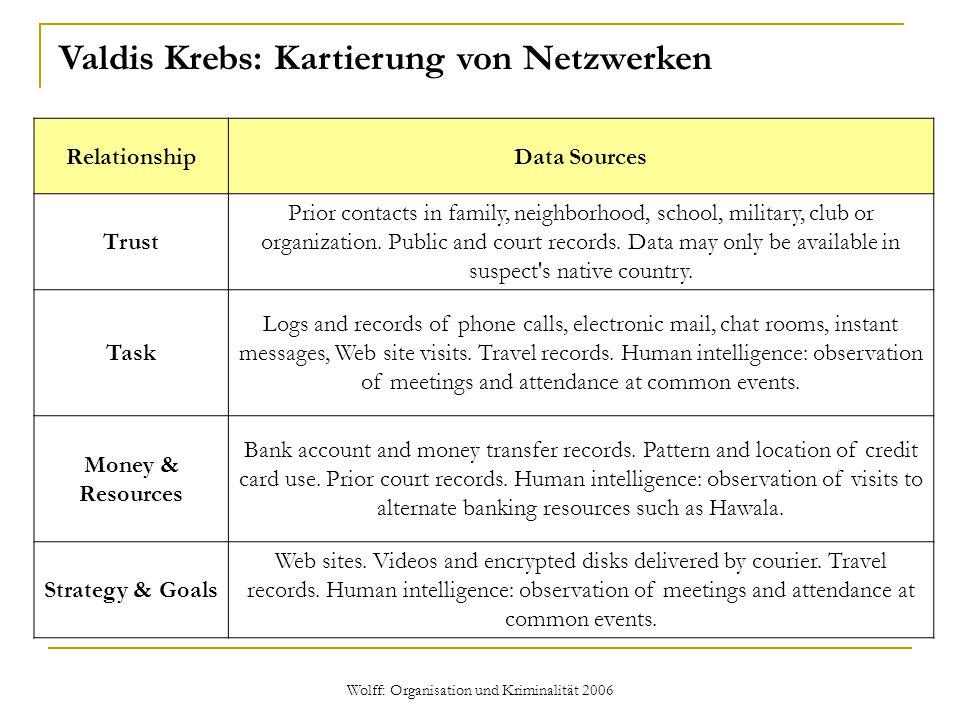 Wolff: Organisation und Kriminalität 2006 Valdis Krebs: Kartierung von Netzwerken RelationshipData Sources Trust Prior contacts in family, neighborhoo