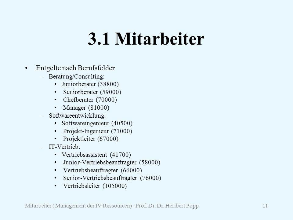 Mitarbeiter ( Management der IV-Ressourcen) - Prof. Dr. Dr. Heribert Popp11 3.1 Mitarbeiter Entgelte nach Berufsfelder –Beratung/Consulting: Juniorber
