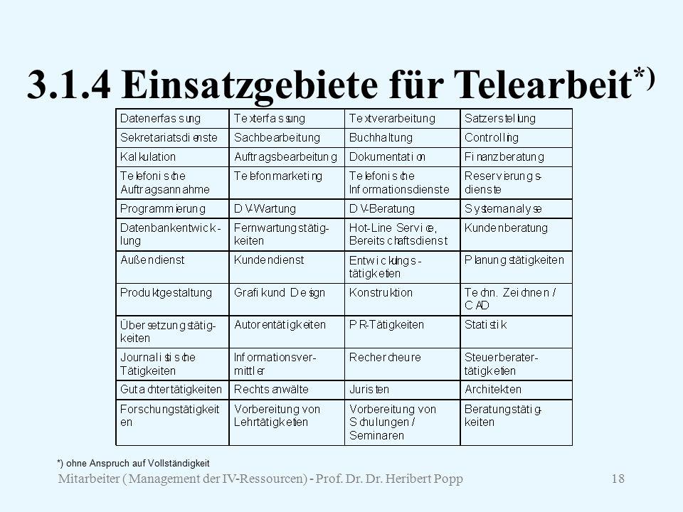 Mitarbeiter ( Management der IV-Ressourcen) - Prof. Dr. Dr. Heribert Popp18 3.1.4 Einsatzgebiete für Telearbeit *) *) ohne Anspruch auf Vollständigkei