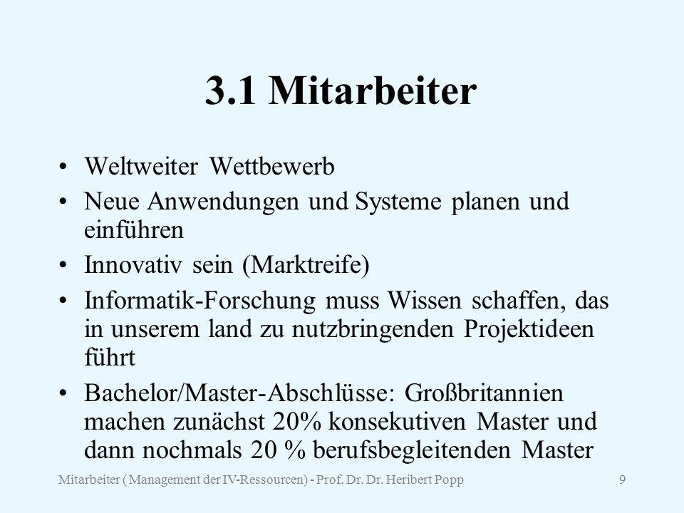 Mitarbeiter ( Management der IV-Ressourcen) - Prof. Dr. Dr. Heribert Popp9 3.1 Mitarbeiter Weltweiter Wettbewerb Neue Anwendungen und Systeme planen u