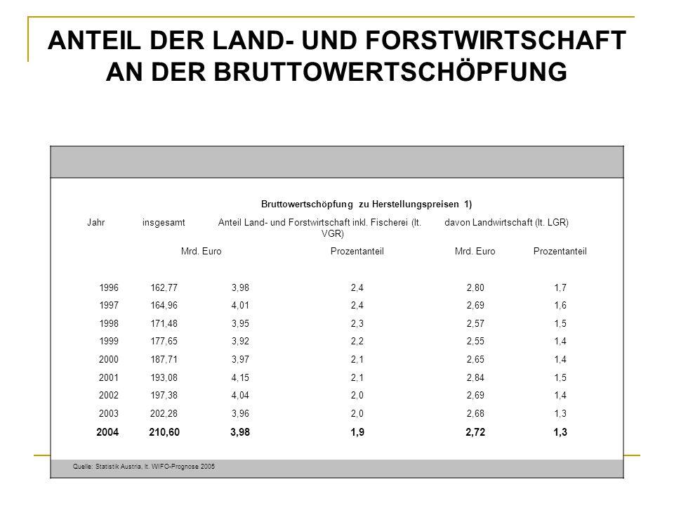 ARBEITSKRÄFTE IN DER LAND- UND FORSTWIRTSCHAFT JahrArbeitskräfte der Land- und ForstwirtschaftErwerbstätige 1)Anteil an allen Erwerbstätigen in Prozent Nicht entlohnte AKEntlohnte AKinsgesamt Jahresarbeitseinheiten (JAE) laut landwirtschaftlicher Gesamtrechnunglaut volkswirtschaftlicher Gesamtrechnung 1996183.42727.221210.6483.122.5936,7 1997177.22927.593204.8223.150.5496,5 1998172.47127.606200.0773.184.4996,3 1999168.96827.850196.8183.238.9636,1 2000161.53627.578189.1143.277.6385,8 2001157.50228.007185.5093.300.1975,6 2002155.49428.589184.0833.292.5475,6 2003140.56822.471163.0393.301.8544,9 2004 2)138.48023.024161.5043.314.9634,9 1) Unselbständige und Arbeitslose 2) 2004 vorläufig.