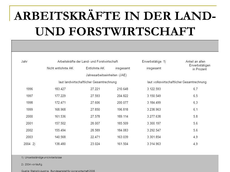ARBEITSKRÄFTE IN DER LAND- UND FORSTWIRTSCHAFT JahrArbeitskräfte der Land- und ForstwirtschaftErwerbstätige 1)Anteil an allen Erwerbstätigen in Prozen