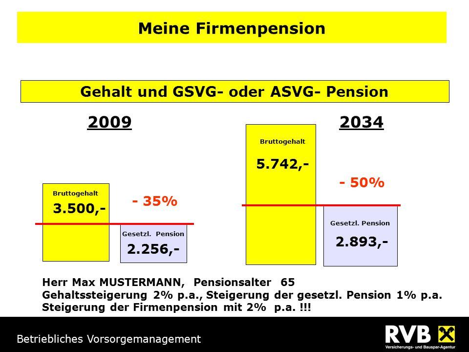 Betriebliches Vorsorgemanagement Gehalt und GSVG- oder ASVG- Pension 3.500,- Bruttogehalt 2.256,- Gesetzl. Pension Bruttogehalt Herr Max MUSTERMANN, P