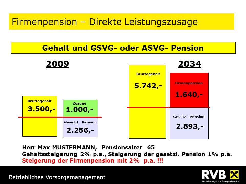 Betriebliches Vorsorgemanagement 3.500,- Bruttogehalt 2.256,- Gesetzl. Pension Bruttogehalt 5.742,- 2.893,- Gesetzl. Pension Zusage 1.000,- 1.640,- Fi