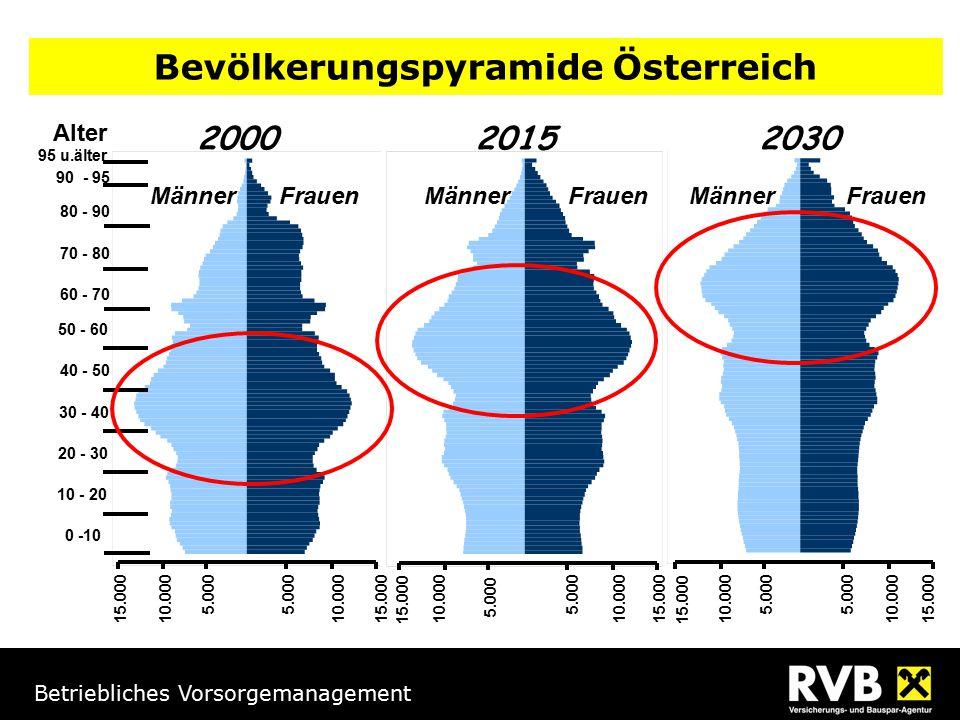 Betriebliches Vorsorgemanagement 95 u.älter 15.000 10.000 15.000 10.000 15.000 10.00015.000 10.000 15.000 10.000 200020152030 Alter MännerFrauenMännerFrauenMännerFrauen 0 -10 90 - 95 80 - 90 70 - 80 60 - 70 50 - 60 40 - 50 30 - 40 20 - 30 10 - 20 5.000 Bevölkerungspyramide Österreich