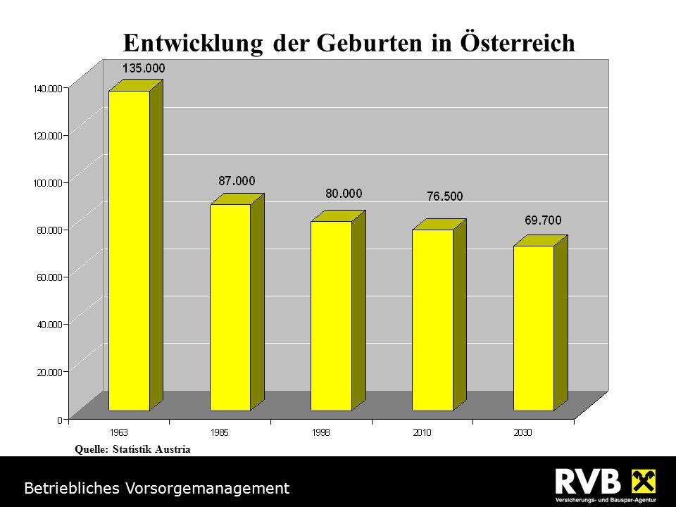 Betriebliches Vorsorgemanagement Zukunftssicherung nach § 3/1/15a EStG