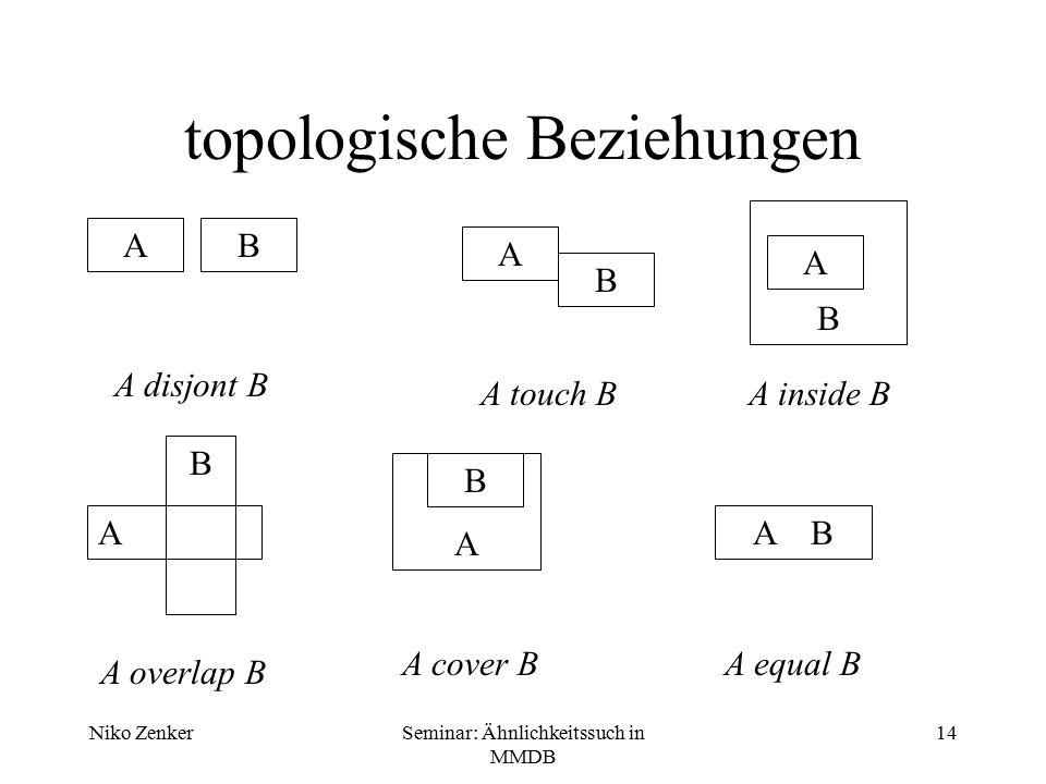 Niko ZenkerSeminar: Ähnlichkeitssuch in MMDB 14 topologische Beziehungen A A A A A A B B B B B B A disjont B A touch BA inside B A overlap B A cover B