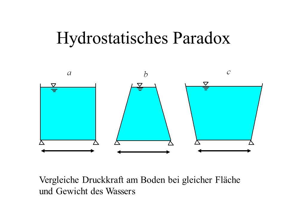 Hydrostatisches Paradox Vergleiche Druckkraft am Boden bei gleicher Fläche und Gewicht des Wassers
