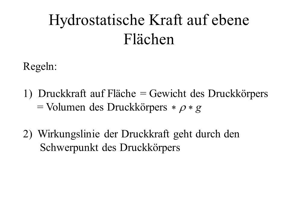 Hydrostatische Kraft auf ebene Flächen Regeln: 1) Druckkraft auf Fläche = Gewicht des Druckkörpers = Volumen des Druckkörpers    g 2)Wirkungslinie
