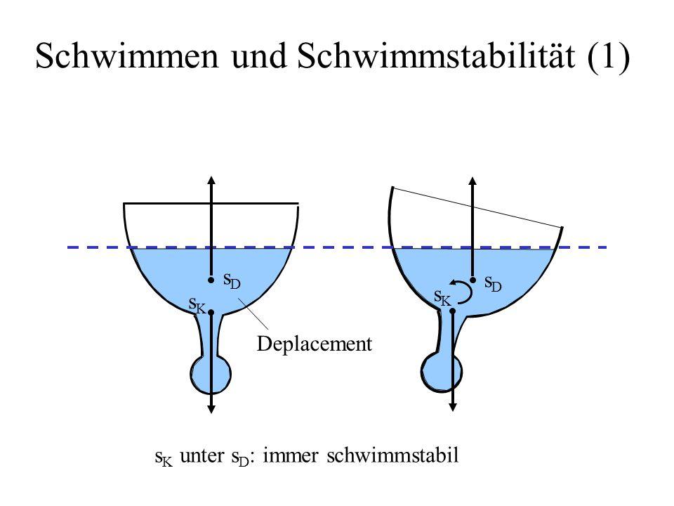 Schwimmen und Schwimmstabilität (1) Deplacement sDsD sDsD sKsK sKsK s K unter s D : immer schwimmstabil