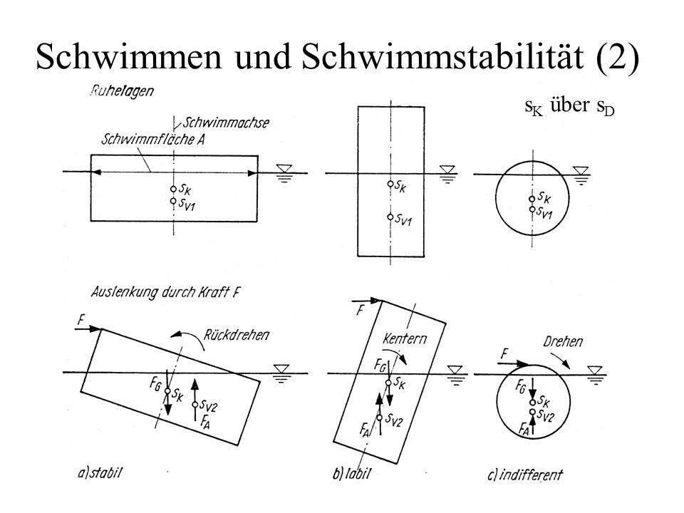 Schwimmen und Schwimmstabilität (2) s K über s D