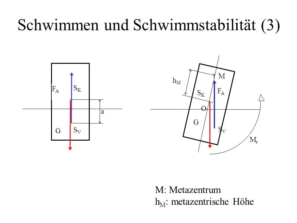 Schwimmen und Schwimmstabilität (3) M: Metazentrum h M : metazentrische Höhe a FAFA SKSK SVSV G FAFA SKSK SVSV MrMr M hMhM O G
