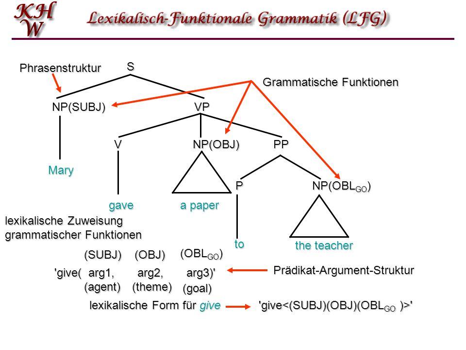 S NP(SUBJ) NP(OBJ) NP(OBL GO ) V VP PP P Mary gave a paper the teacher to lexikalische Zuweisung grammatischer Funktionen (SUBJ)(OBJ) (OBL GO ) Gramma