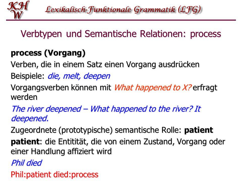 Verbtypen und Semantische Relationen: process process (Vorgang) Verben, die in einem Satz einen Vorgang ausdrücken Beispiele: die, melt, deepen Vorgan
