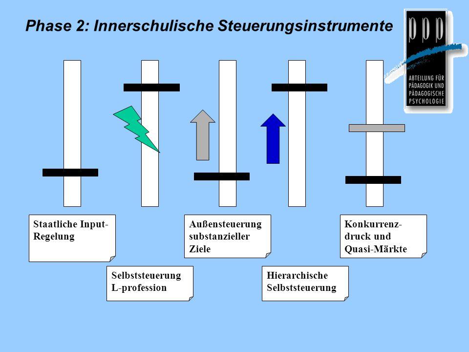 Selbststeuerung L-profession Außensteuerung substanzieller Ziele Hierarchische Selbststeuerung Konkurrenz- druck und Quasi-Märkte Staatliche Input- Regelung Phase 2: Innerschulische Steuerungsinstrumente