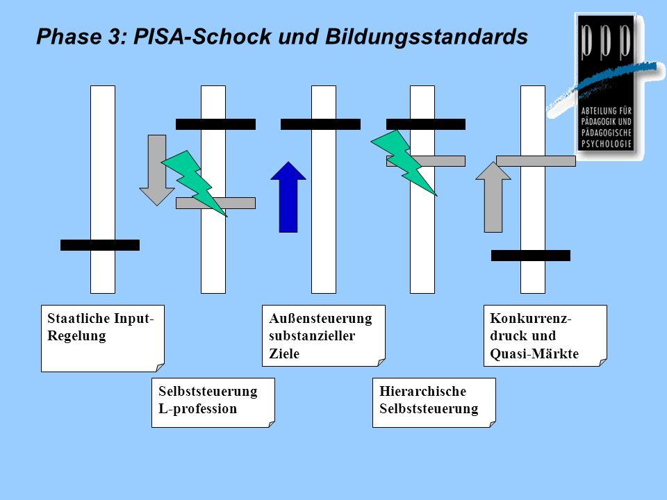 Selbststeuerung L-profession Außensteuerung substanzieller Ziele Hierarchische Selbststeuerung Konkurrenz- druck und Quasi-Märkte Staatliche Input- Regelung Phase 3: PISA-Schock und Bildungsstandards