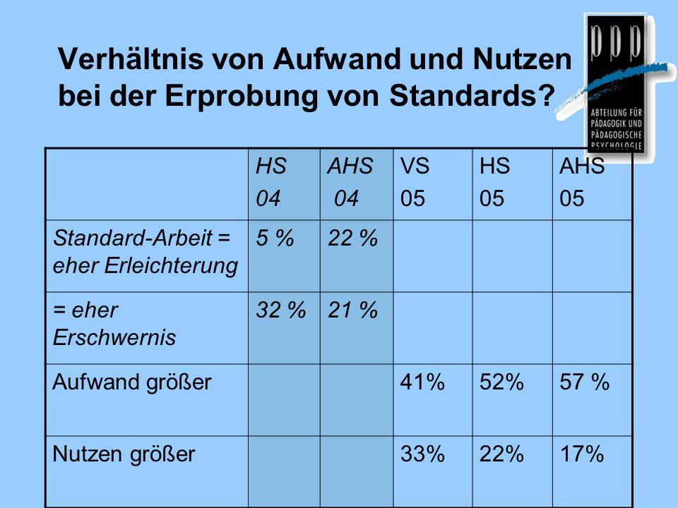 Verhältnis von Aufwand und Nutzen bei der Erprobung von Standards.