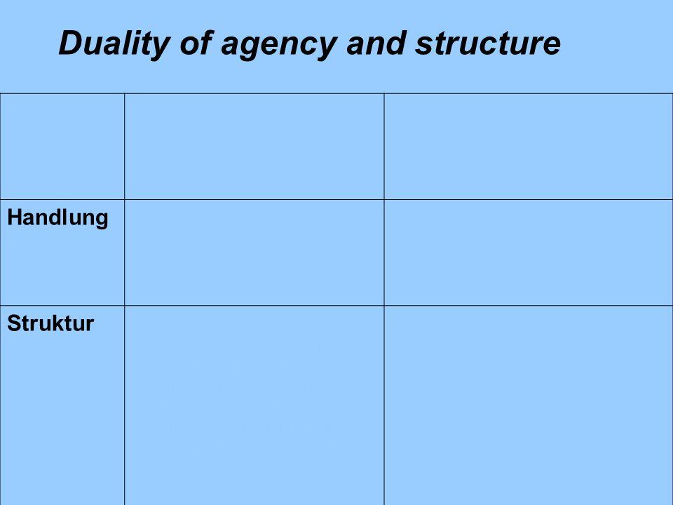 """Regeln """"Verfügungsrechte (i.e.S) Ressourcen """"Verfügungsfähigkeiten HandlungZiele und Werte der Akteure Qualifikationen, Zeitmanagement der Akteure StrukturNormen, Regeln (Gesetze, Verordnungen, Verträge, Handlungs- anweisungen, informelle Rechte, """"ungeschriebene Gesetze , Umgangsregeln, Gepflogenheiten usw."""