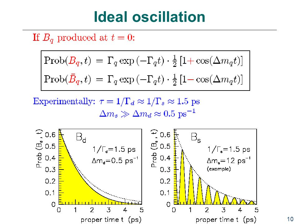 10 Ideal oscillation