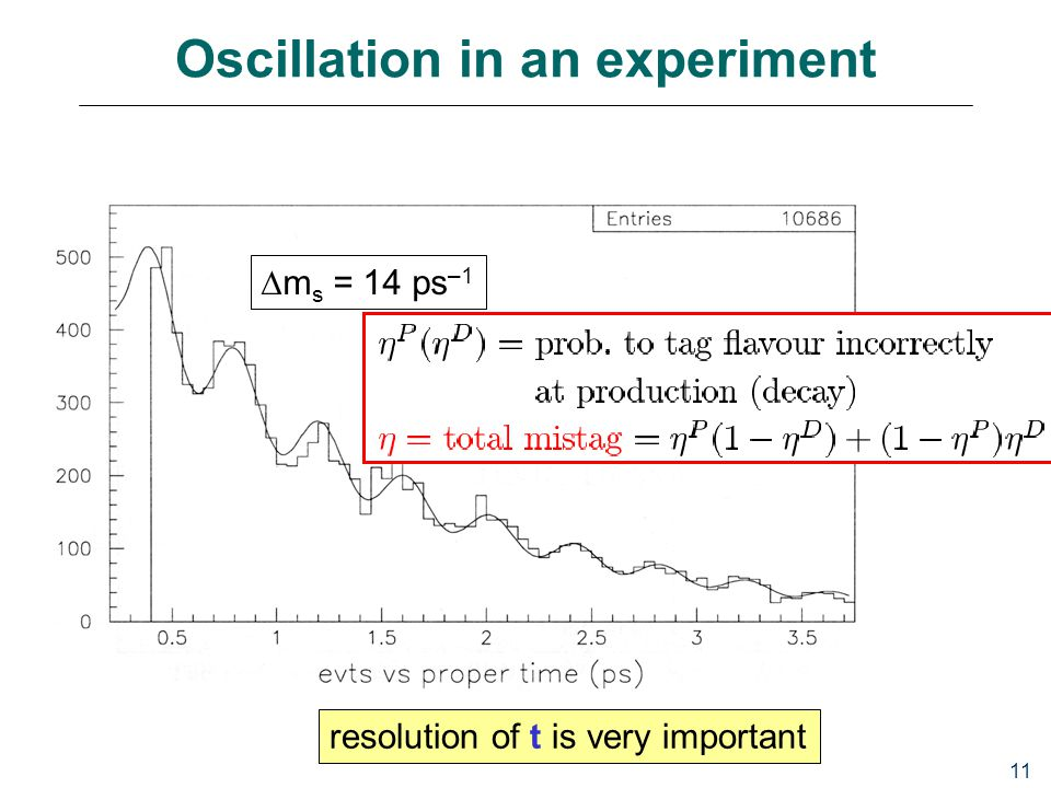 11 Oscillation in an experiment  m s = 14 ps –1 resolution of t is very important