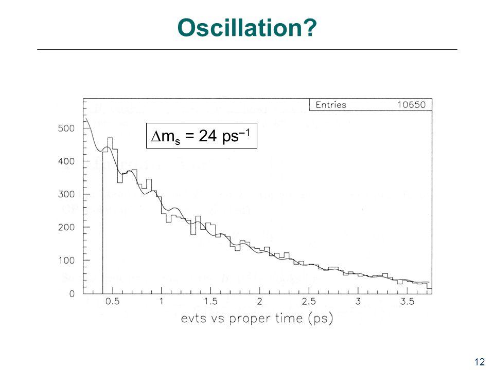 12 Oscillation?  m s = 24 ps –1