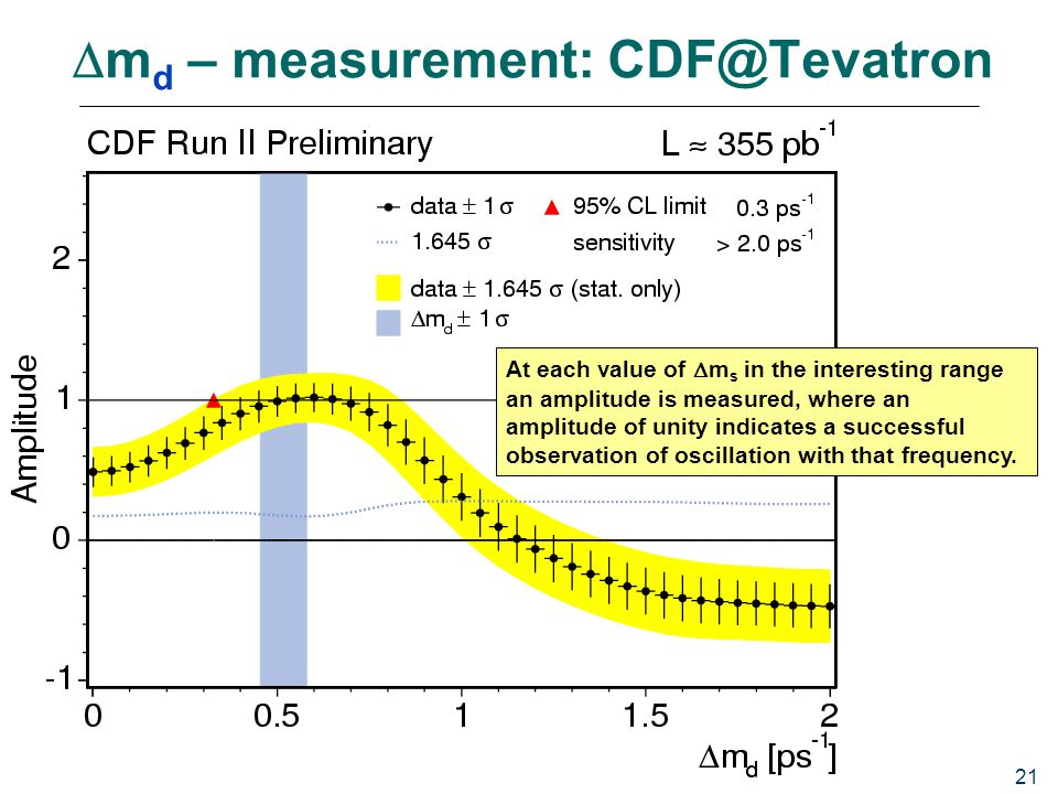 21  m d – measurement: CDF@Tevatron At each value of  m s in the interesting range an amplitude is measured, where an amplitude of unity indicates a successful observation of oscillation with that frequency.