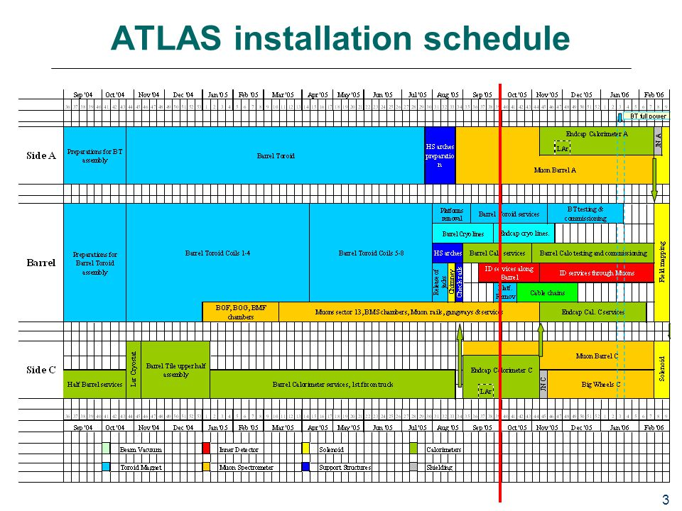 3 ATLAS installation schedule