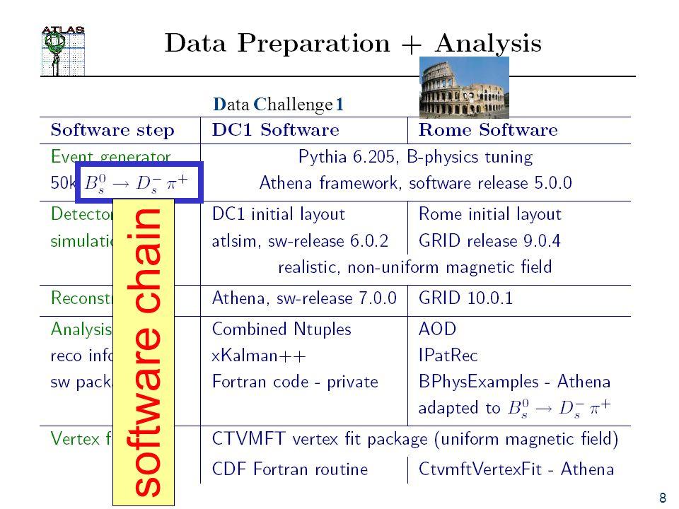 8 Data Challenge 1 software chain