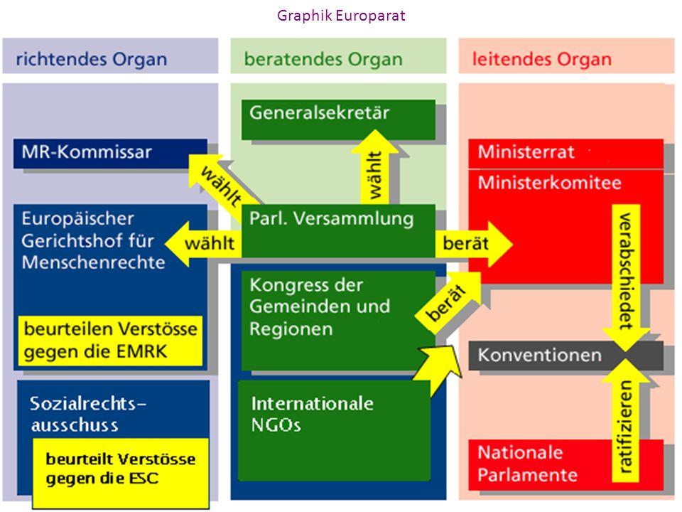Grafik Europarat: Graphik Europarat