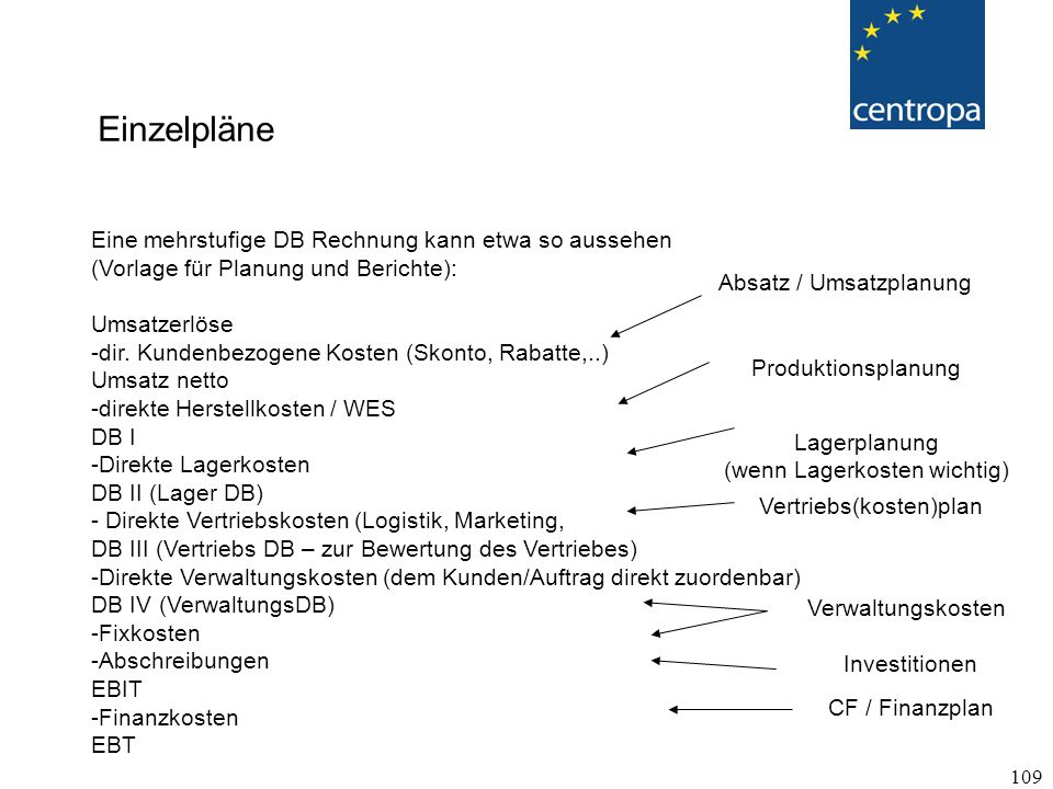 109 Einzelpläne Eine mehrstufige DB Rechnung kann etwa so aussehen (Vorlage für Planung und Berichte): Umsatzerlöse -dir.