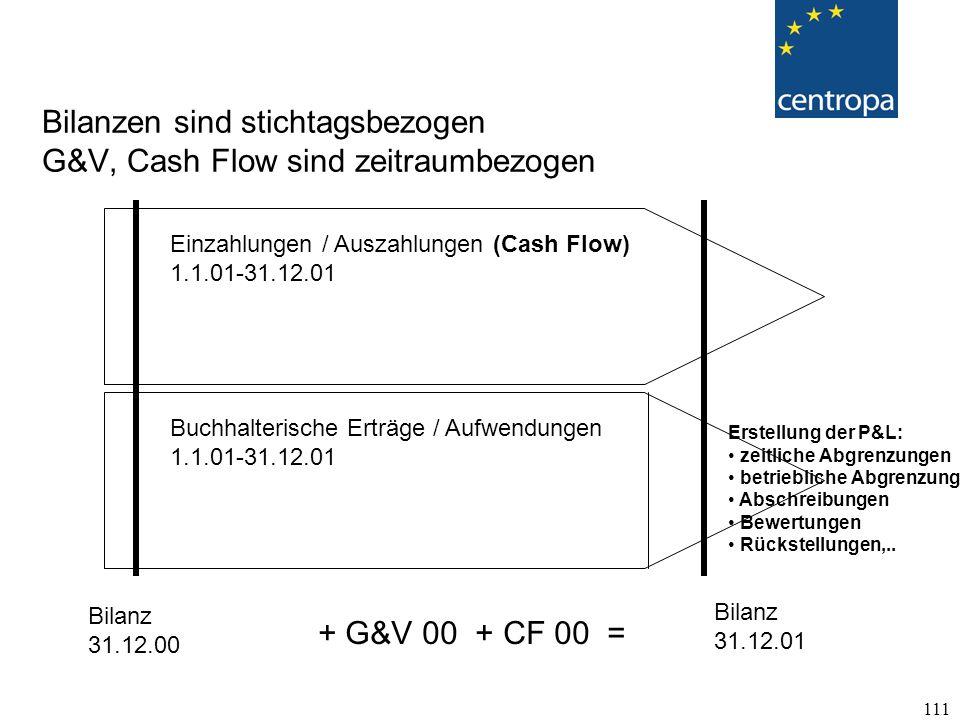 111 Bilanzen sind stichtagsbezogen G&V, Cash Flow sind zeitraumbezogen Bilanz 31.12.00 Bilanz 31.12.01 Buchhalterische Erträge / Aufwendungen 1.1.01-31.12.01 Einzahlungen / Auszahlungen (Cash Flow) 1.1.01-31.12.01 Erstellung der P&L: zeitliche Abgrenzungen betriebliche Abgrenzungen Abschreibungen Bewertungen Rückstellungen,..